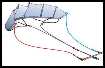 orientert riktig og festet til kite kite skolor Vietnam