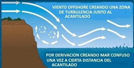 agua plana viento offshore