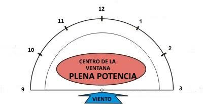 3 la zone de puissance