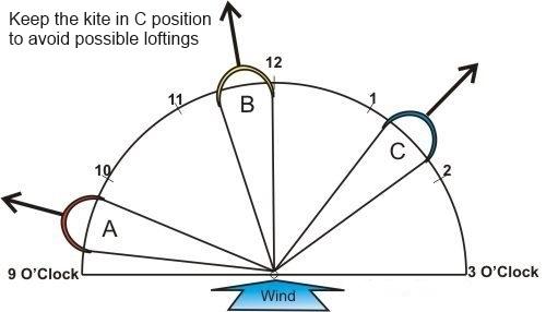avoif lifting - kitesurfing lessons vietnam