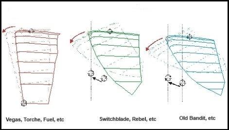 1 différent type de kite gonflable