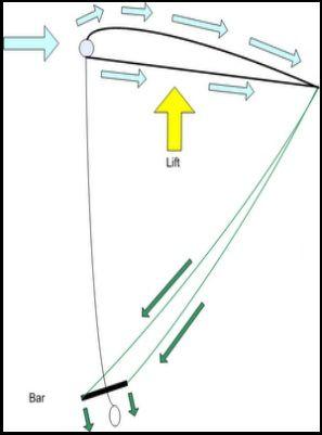 kite plus efficace dans le vent