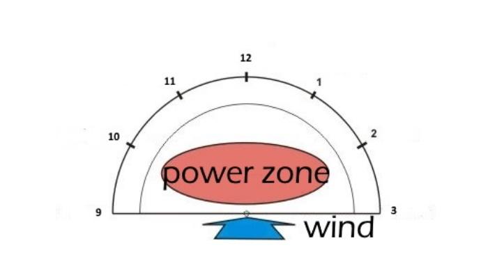 2 the power zone, kitesurfing lessons vietnam kite school