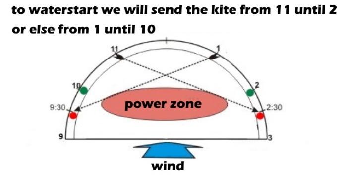 3 the waterstart, kitesurfing lessons vietnam kite school