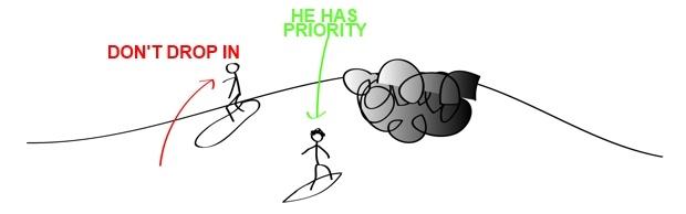 8 la prioridad en surfing