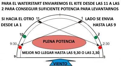 3-steering-the-kite-mallorca-kiteschule