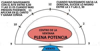 4-ganando-ceñida-kitesurfing-school-in-mallorca